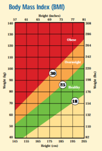 A body mass index chart showing the risk for fatty liver